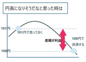 円高時の利益の出し方イメージ