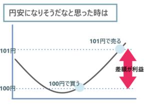 円安時の利益の出し方イメージ